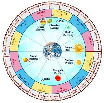 ** Индивидуальные и Глобальные транзиты — Джанма и Самхита Гочара — личный и всеобщий мировой опыт Грах «планет» Сил жизни на основе состояния **