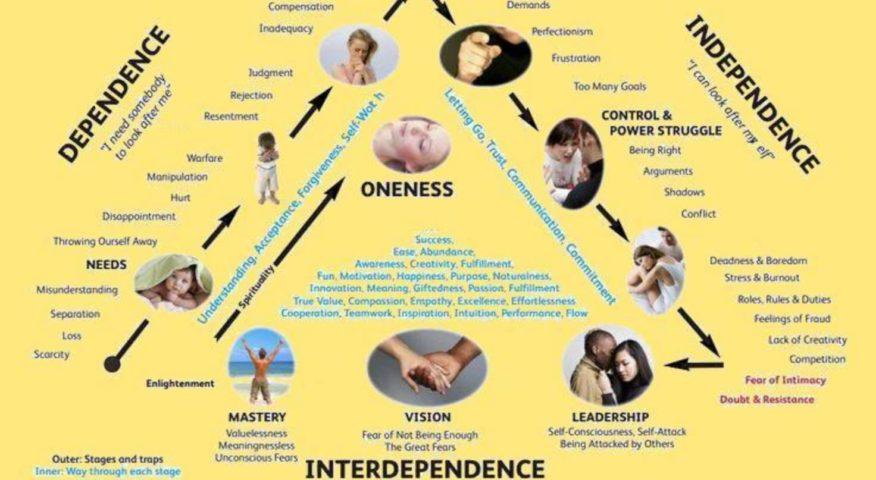 *** Гармония — это баланс-равенство или целостность-иерархия-единство всего ради одного depend-and-independ ***