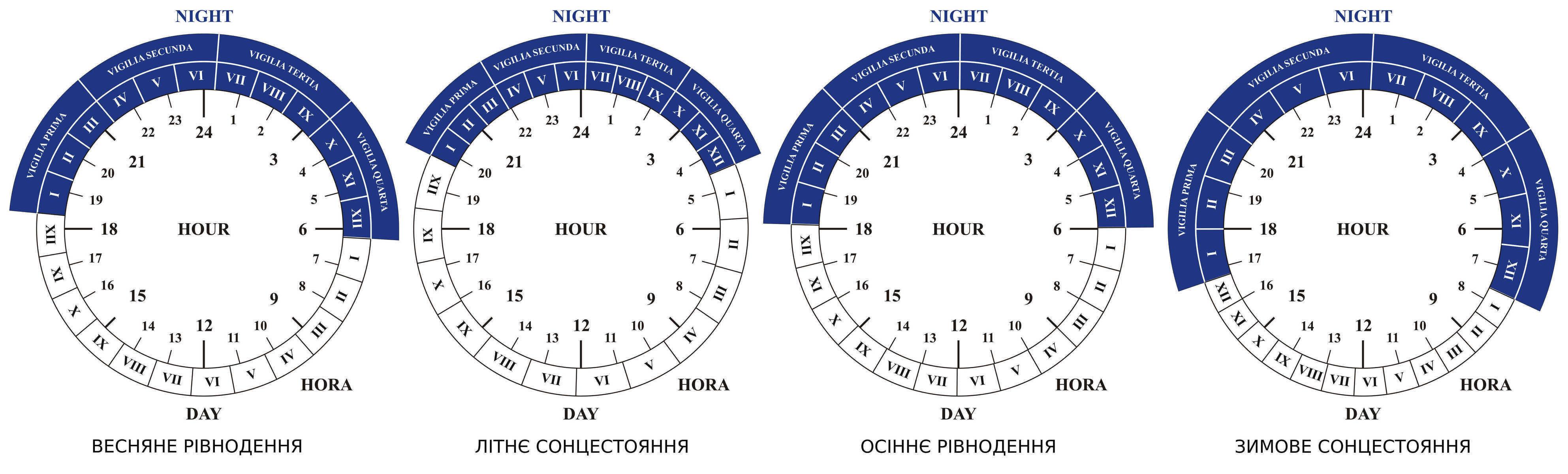 """Хоры (Horas) — временные интервалы суток (1/24 части дня) в Джйотише [""""Ведической астрологии""""]"""