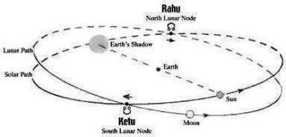 *** Раху-и-Кету - это Голова-и-Хвост или Прошлое-и-Будущее? rahu-ketu ***