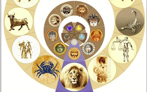 *** сочетание качества свойства характеристики ПервоЭлемент Граха Раши Бхава — Тантра-Джйотиш Ведическая астрология ***